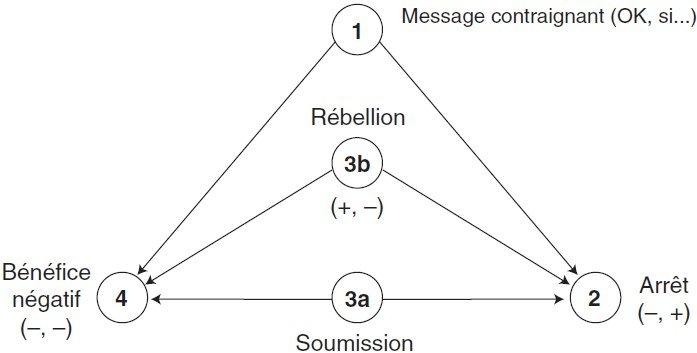 scenario en analyse transactionnelle